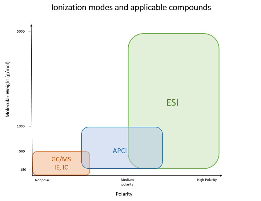 ionization modes and applicable compounds-small.png